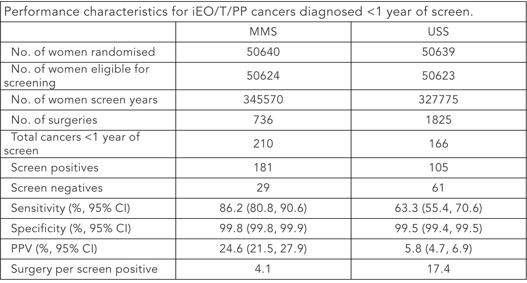 Ovarian Cancer Test - For Clinicians| ROCA Test